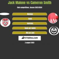 Jack Malone vs Cameron Smith h2h player stats