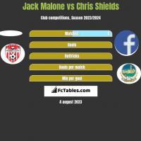 Jack Malone vs Chris Shields h2h player stats