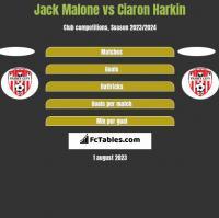 Jack Malone vs Ciaron Harkin h2h player stats