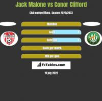 Jack Malone vs Conor Clifford h2h player stats