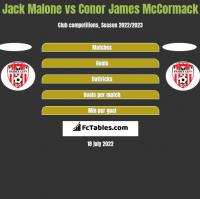 Jack Malone vs Conor James McCormack h2h player stats