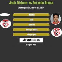 Jack Malone vs Gerardo Bruna h2h player stats