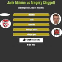Jack Malone vs Gregory Sloggett h2h player stats
