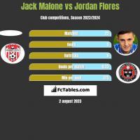 Jack Malone vs Jordan Flores h2h player stats