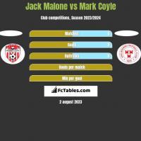 Jack Malone vs Mark Coyle h2h player stats
