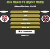 Jack Malone vs Stephen Mallon h2h player stats