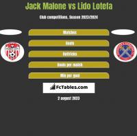 Jack Malone vs Lido Lotefa h2h player stats