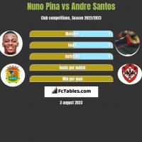 Nuno Pina vs Andre Santos h2h player stats