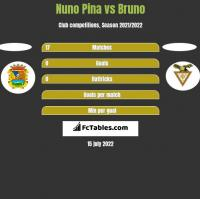 Nuno Pina vs Bruno h2h player stats