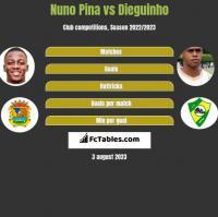 Nuno Pina vs Dieguinho h2h player stats