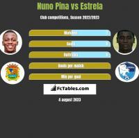 Nuno Pina vs Estrela h2h player stats