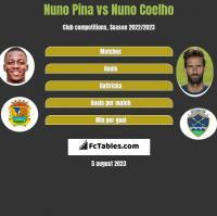 Nuno Pina vs Nuno Coelho h2h player stats