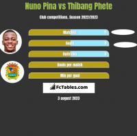 Nuno Pina vs Thibang Phete h2h player stats