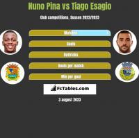 Nuno Pina vs Tiago Esagio h2h player stats