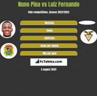 Nuno Pina vs Luiz Fernando h2h player stats