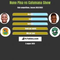 Nuno Pina vs Cafumana Show h2h player stats