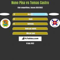 Nuno Pina vs Tomas Castro h2h player stats