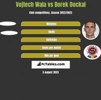 Vojtech Wala vs Borek Dockal h2h player stats