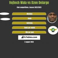 Vojtech Wala vs Dzon Delarge h2h player stats