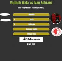Vojtech Wala vs Ivan Schranz h2h player stats