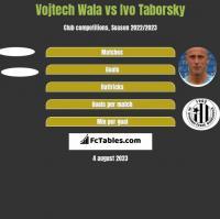 Vojtech Wala vs Ivo Taborsky h2h player stats
