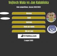 Vojtech Wala vs Jan Kalabiska h2h player stats