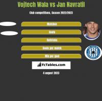 Vojtech Wala vs Jan Navratil h2h player stats