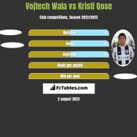 Vojtech Wala vs Kristi Qose h2h player stats
