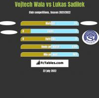 Vojtech Wala vs Lukas Sadilek h2h player stats
