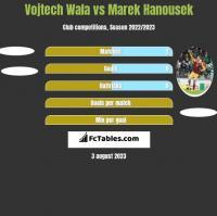 Vojtech Wala vs Marek Hanousek h2h player stats