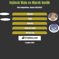 Vojtech Wala vs Marek Havlik h2h player stats