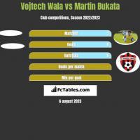 Vojtech Wala vs Martin Bukata h2h player stats