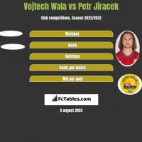 Vojtech Wala vs Petr Jiracek h2h player stats