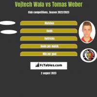 Vojtech Wala vs Tomas Weber h2h player stats