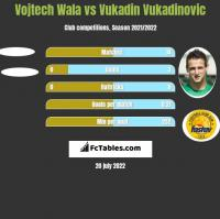 Vojtech Wala vs Vukadin Vukadinovic h2h player stats