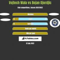 Vojtech Wala vs Bojan Djordjic h2h player stats