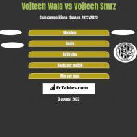 Vojtech Wala vs Vojtech Smrz h2h player stats