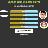 Vojtech Wala vs Adam Hlozek h2h player stats