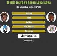 El Bilal Toure vs Aaron Leya Iseka h2h player stats