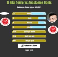 El Bilal Toure vs Anastasios Donis h2h player stats