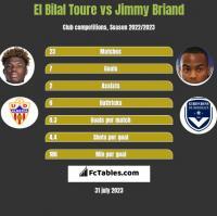 El Bilal Toure vs Jimmy Briand h2h player stats