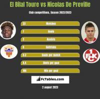 El Bilal Toure vs Nicolas De Preville h2h player stats