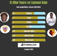 El Bilal Toure vs Samuel Kalu h2h player stats