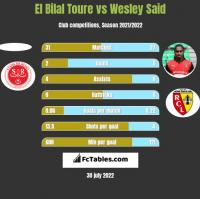 El Bilal Toure vs Wesley Said h2h player stats