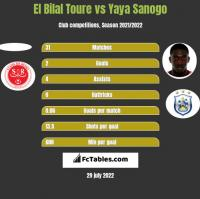 El Bilal Toure vs Yaya Sanogo h2h player stats
