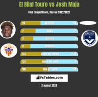 El Bilal Toure vs Josh Maja h2h player stats