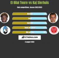 El Bilal Toure vs Kaj Sierhuis h2h player stats
