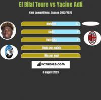 El Bilal Toure vs Yacine Adli h2h player stats
