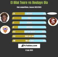 El Bilal Toure vs Boulaye Dia h2h player stats
