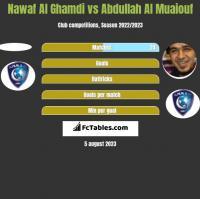 Nawaf Al Ghamdi vs Abdullah Al Muaiouf h2h player stats